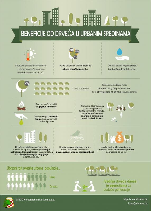 infografika_urbane_sume.png