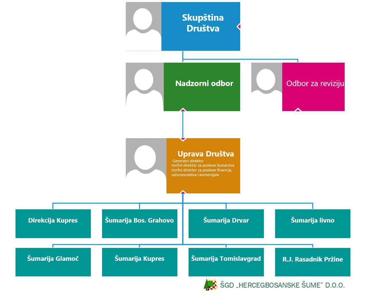 org-struktura-hercegbosanske-sume-2021.jpg